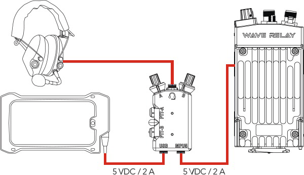 Dual Push To Talk (PTT) Design | Wave Relay® MANET | Steae Headset Ptt Wiring Diagram on